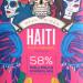Georgia Ramon Haiti 58%