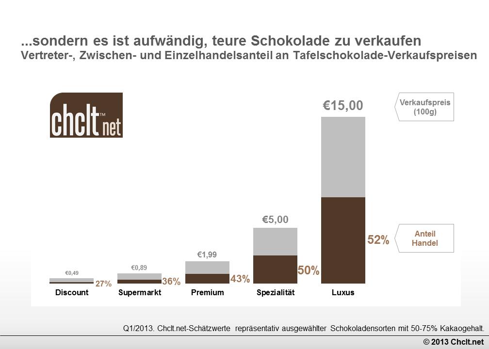 Handelskosten und Margen bei Schokolade